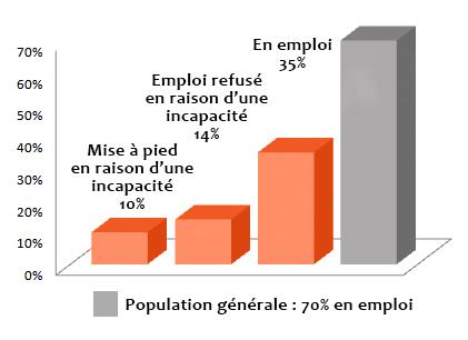 Graphique : Population générale : 70% en emploi