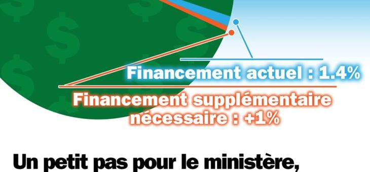 35 millions pour le Programme de Soutien aux Organismes Communautaires (PSOC)